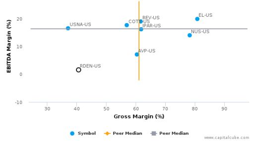 Elizabeth Arden, Inc. :RDEN-US: Earnings Analysis: 2016 By the Numbers : August 29, 2016