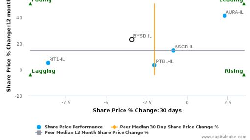 Bayside Land Corp. Ltd. breached its 50 day moving average in a Bearish Manner : BYSD-IL : September 14, 2016