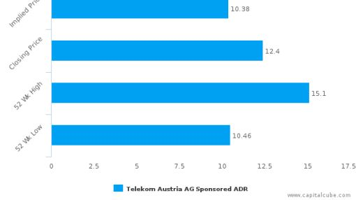 Telekom Austria AG : Overvalued relative to peers, but may deserve another look