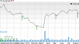 Will GW Pharmaceuticals (GWPH) Crush Estimates at Its Next Earnings Report?