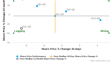 Stagecoach Group Plc breached its 50 day moving average in a Bearish Manner : SGC-GB : September 23, 2016