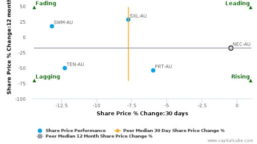 Nine Entertainment Co. Holdings Pty Ltd. breached its 50 day moving average in a Bullish Manner : NEC-AU : July 14, 2016