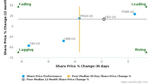 CBIZ, Inc. breached its 50 day moving average in a Bullish Manner : CBZ-US : September 23, 2016