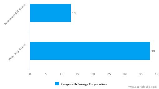 Pengrowth Energy Corp. – Value Analysis (NYSE:PGH) : July 19, 2016