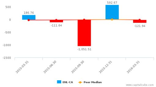 Endo International Plc :ENL-CA: Earnings Analysis: Q1, 2016 By the Numbers : June 16, 2016