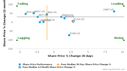 Endologix, Inc. breached its 50 day moving average in a Bearish Manner : ELGX-US : September 30, 2016