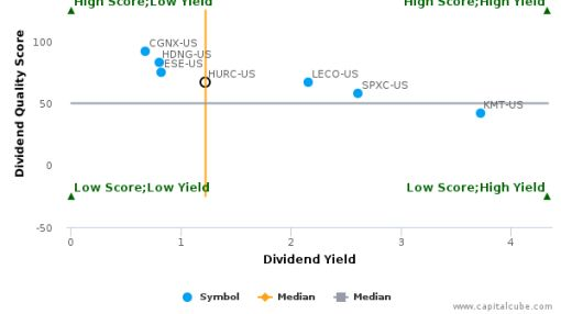 Hurco Cos., Inc. : HURC-US: Dividend Analysis : June 27th, 2016 (record date) : By the numbers : June 30, 2016