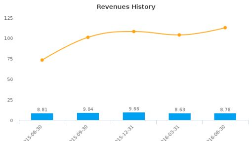 Citizens Holding Co. (Mississippi) :CIZN-US: Earnings Analysis: Q2, 2016 By the Numbers : August 4, 2016