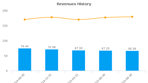 International Shipholding Corp. Earnings Q3, 2015