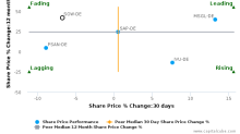 Software AG breached its 50 day moving average in a Bearish Manner : SOW-DE : October 17, 2016