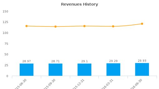 First Community Bancshares, Inc. (Virginia) :FCBC-US: Earnings Analysis: Q2, 2016 By the Numbers : August 10, 2016