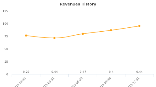 Delcath Systems, Inc. :DCTH-US: Earnings Analysis: Q4, 2015 By the Numbers