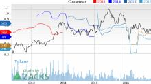 New Strong Buy Stocks for May 15th