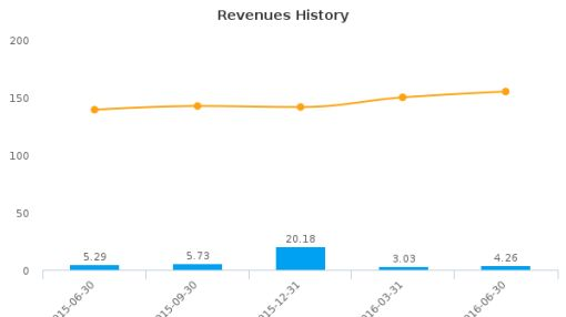 eFuture Holding, Inc. :EFUT-US: Earnings Analysis: Q2, 2016 By the Numbers : August 3, 2016