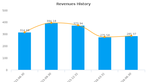 Hi-P International Ltd. :H17-SG: Earnings Analysis: Q2, 2016 By the Numbers : August 18, 2016