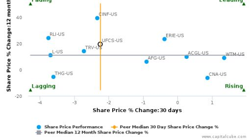 United Fire Group, Inc. breached its 50 day moving average in a Bearish Manner : UFCS-US : September 27, 2016