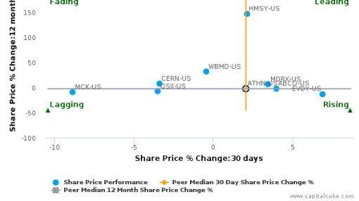 athenahealth, Inc. breached its 50 day moving average in a Bullish Manner : ATHN-US : September 29, 2016