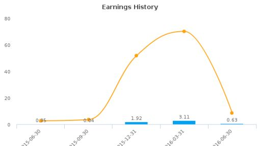 RGC Resources, Inc. :RGCO-US: Earnings Analysis: Q3, 2016 By the Numbers : August 12, 2016