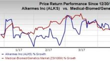 Alkermes (ALKS) Q1 Loss Wider than Expected, Sales Miss