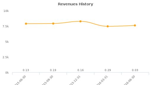GenVec, Inc. :GNVC-US: Earnings Analysis: Q2, 2016 By the Numbers : August 9, 2016