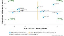 Digi International, Inc. breached its 50 day moving average in a Bearish Manner : DGII-US : January 18, 2017