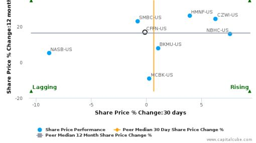 Capitol Federal Financial, Inc. breached its 50 day moving average in a Bearish Manner : CFFN-US : September 14, 2016