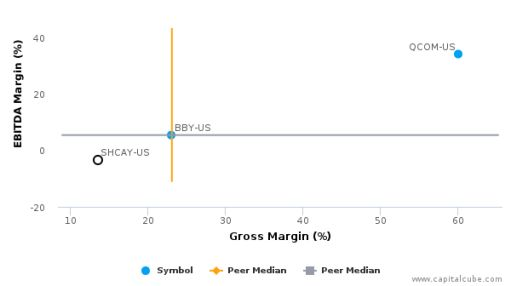 Sharp Corp. :SHCAY-US: Earnings Analysis: 2016 By the Numbers : July 22, 2016