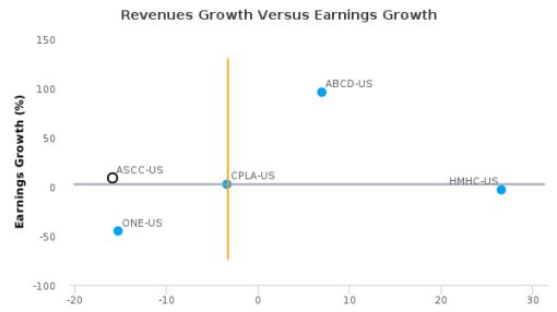 Aristocrat Group Corp. :ASCC-US: Earnings Analysis: Q2, 2016 By the Numbers : May 23, 2016