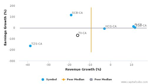 Terra Firma Capital Corp. :TII-CA: Earnings Analysis: Q2, 2016 By the Numbers : August 25, 2016