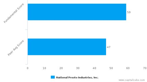 National Presto Industries, Inc. – Value Analysis (NYSE:NPK) : July 1, 2016