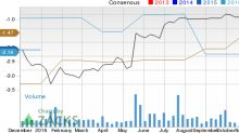 InterOil (IOC): Strong Industry, Solid Earnings Estimate Revisions