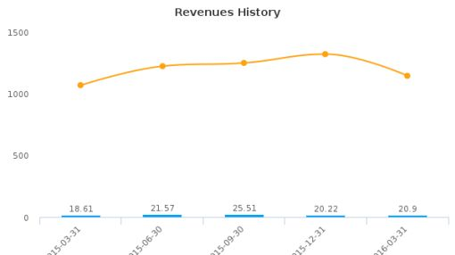 Westell Technologies, Inc. :WSTL-US: Earnings Analysis: Q4, 2016 By the Numbers