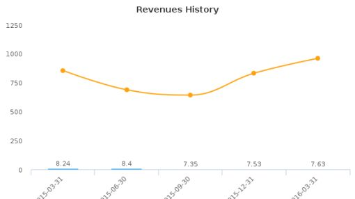 Gravity Co., Ltd. :GRVY-US: Earnings Analysis: Q1, 2016 By the Numbers : June 1, 2016