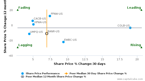 Banner Corp. breached its 50 day moving average in a Bullish Manner : BANR-US : August 8, 2016