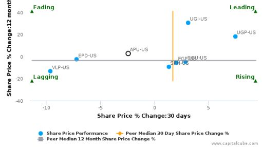 AmeriGas Partners LP breached its 50 day moving average in a Bearish Manner : APU-US : August 11, 2016