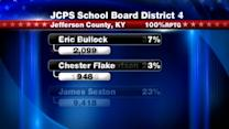 Jefferson Co. voters choose 3 new JCPS school board members
