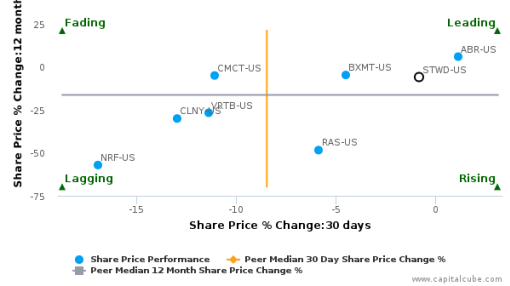 Starwood Property Trust, Inc. breached its 50 day moving average in a Bullish Manner : STWD-US : July 11, 2016
