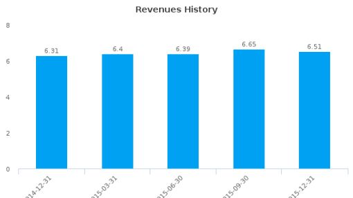 Community Bancorp, Inc. (Vermont) :CMTV-US: Earnings Analysis: Q4, 2015 By the Numbers