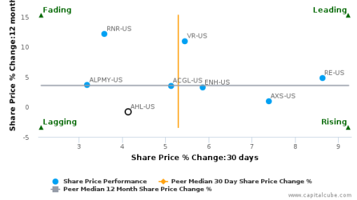 Aspen Insurance Holdings Ltd. breached its 50 day moving average in a Bullish Manner : AHL-US : July 29, 2016