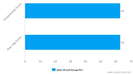 John Wood Group Plc – Value Analysis (LONDON:WG) : June 7, 2016