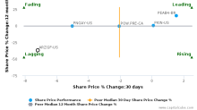 Assicurazioni Generali SpA breached its 50 day moving average in a Bearish Manner : ARZGF-US : October 5, 2016