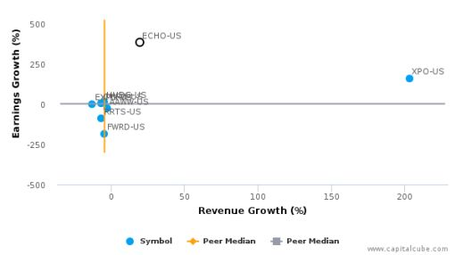 Echo Global Logistics, Inc. :ECHO-US: Earnings Analysis: Q2, 2016 By the Numbers : August 10, 2016