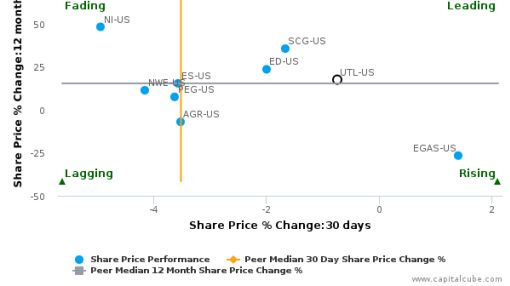 UNITIL Corp. breached its 50 day moving average in a Bearish Manner : UTL-US : August 4, 2016