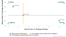 James Latham Plc breached its 50 day moving average in a Bearish Manner : LTHM-GB : May 19, 2017