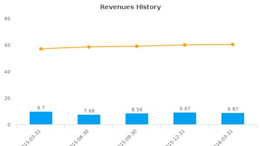 First National Community Bancorp, Inc. (Pennsylvania) :FNCB-US: Earnings Analysis: Q1, 2016 By the Numbers