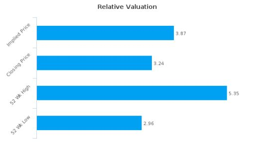 Altri SGPS SA : Undervalued relative to peers, but don't ignore the other factors
