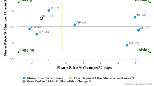 Physicians Realty Trust breached its 50 day moving average in a Bearish Manner : DOC-US : August 22, 2016