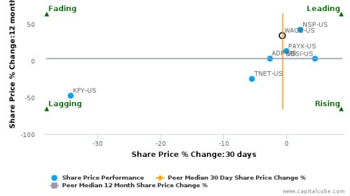 WageWorks, Inc. breached its 50 day moving average in a Bearish Manner : WAGE-US : June 28, 2016