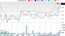 Is Bank Mutual (BKMU) Stock a Solid Choice Right Now?