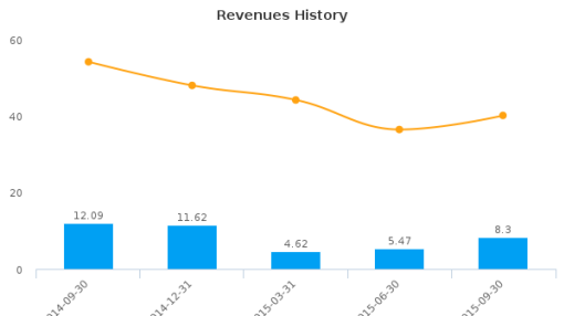 Dynasty Metals & Mining, Inc. Earnings Q3, 2015
